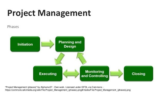 project management stages Learn more about the 5 stages of the project management process with the next blog in everglades university's project management series.