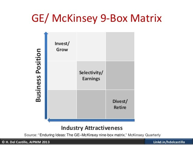 © H. Del Castillo, AIPMM 2013 Linkd.in/hdelcastilloInvest/GrowSelectivity/EarningsDivest/RetireGE/ McKinsey 9-Box MatrixIn...