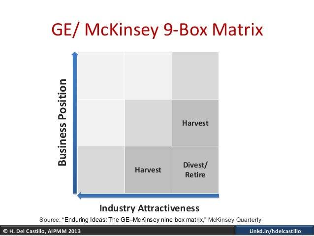 © H. Del Castillo, AIPMM 2013 Linkd.in/hdelcastilloHarvestHarvestDivest/RetireGE/ McKinsey 9-Box MatrixIndustry Attractive...