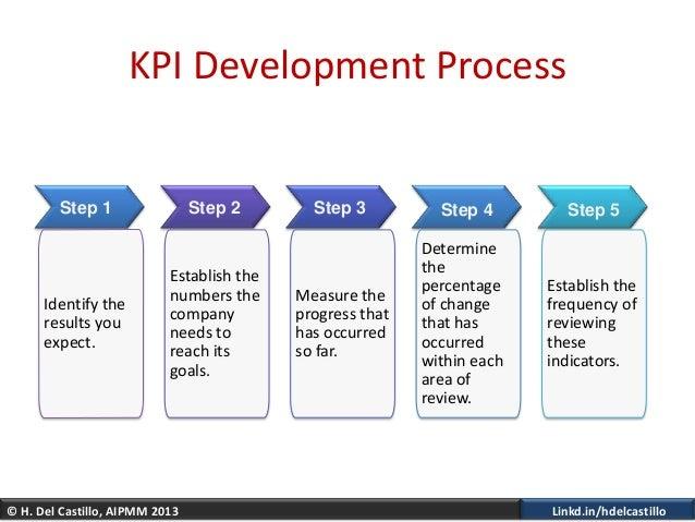 © H. Del Castillo, AIPMM 2013 Linkd.in/hdelcastilloKPI Development ProcessIdentify theresults youexpect.Establish thenumbe...