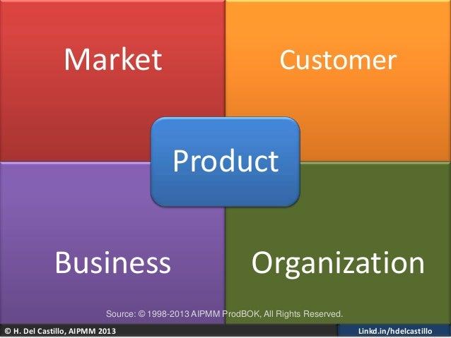 © H. Del Castillo, AIPMM 2013 Linkd.in/hdelcastilloMarket CustomerBusiness OrganizationProductSource: © 1998-2013 AIPMM Pr...