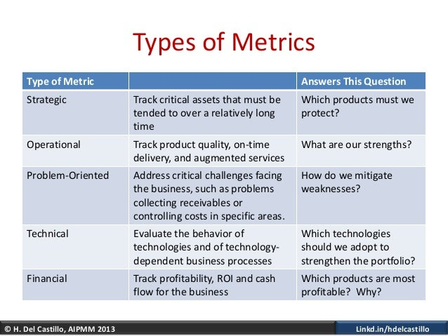 © H. Del Castillo, AIPMM 2013 Linkd.in/hdelcastilloTypes of MetricsType of Metric Answers This QuestionStrategic Track cri...