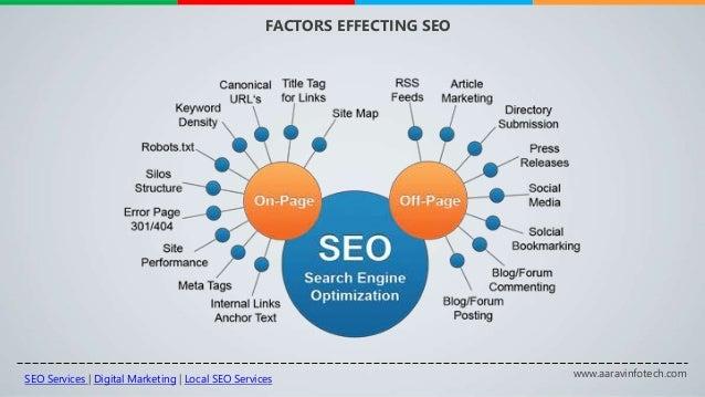 www.aaravinfotech.com FACTORS EFFECTING SEO SEO Services | Digital Marketing | Local SEO Services