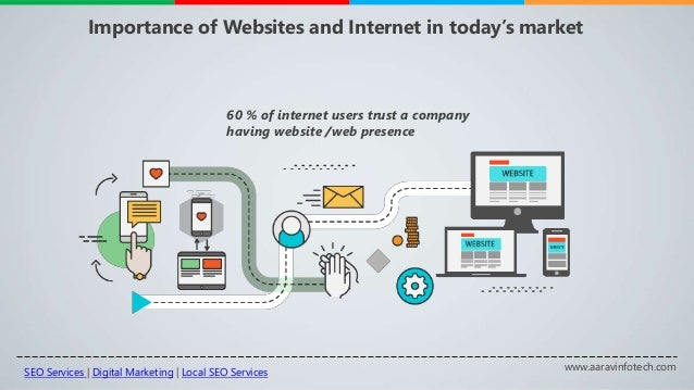 www.aaravinfotech.com Importance of Websites and Internet in today's market 60 % of internet users trust a company having ...