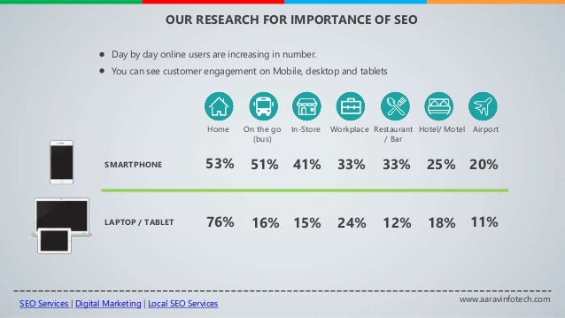 www.aaravinfotech.com OUR RESEARCH FOR IMPORTANCE OF SEO Day by day online users are increasing in number. You can see cus...