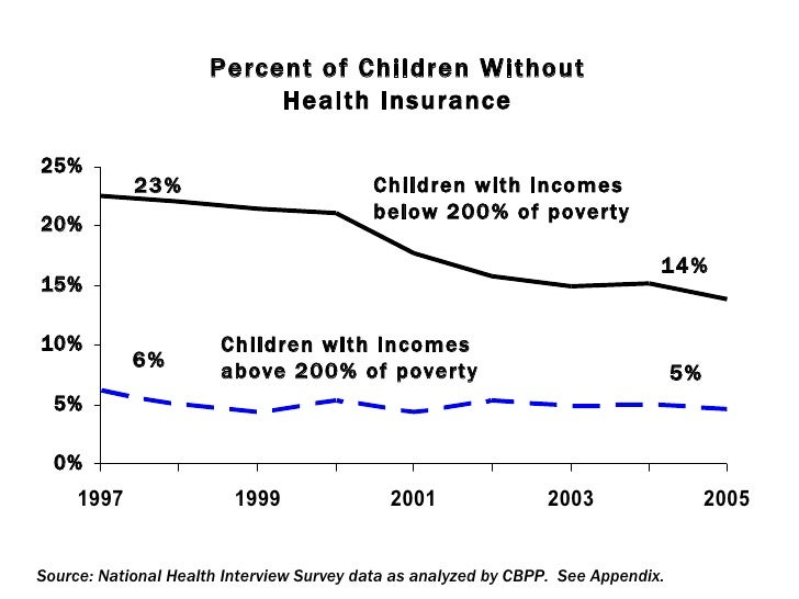 FIGURE 1 6% 5% 14% 23% Children with incomes below 200% of poverty Children with incomes above 200% of poverty Percent of ...