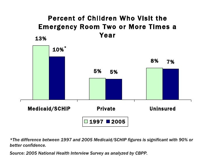 Cost Of Emergency Room Visit With Medicaid
