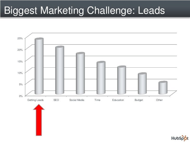 How To Improve Your Lead Quality Using HubSpot Slide 3