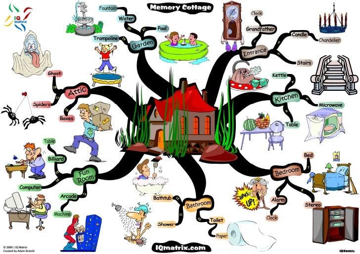 Improving Memory: Memory Cottage Mind Map