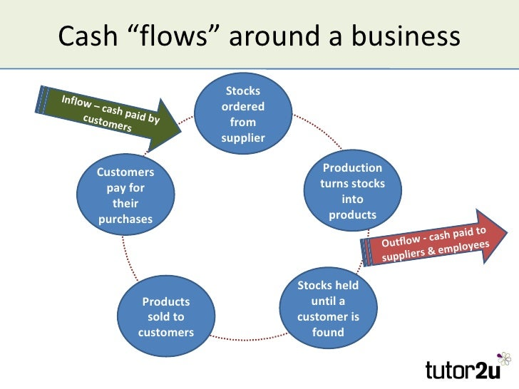 cash flows around a business
