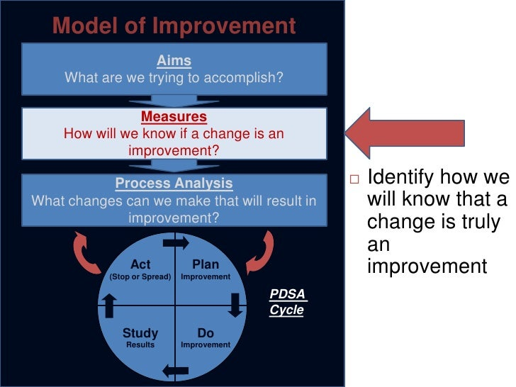 quality improvement plan final Examples of quality improvement projects in adult immunization  regardless of which activity you choose to undertake, you should implement a plan-do-study.