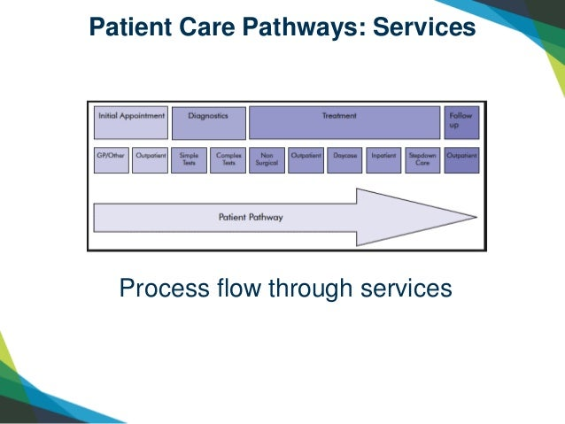a patient pathway can be defined nursing essay Abstract objective this paper provides a brief review of definitions, characteristics, and categories of clinical indicators for quality improvement in healt.