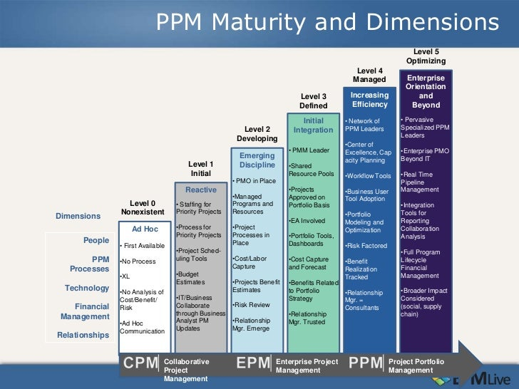 Ppm Challenge 4 Improving Ppm Maturity 2012 Ppm