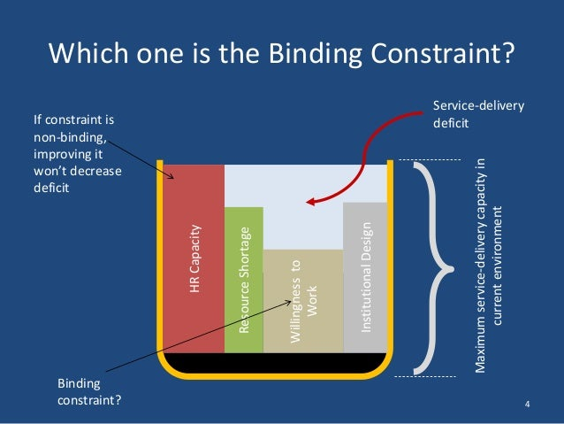 how to tell if a constraint is binding