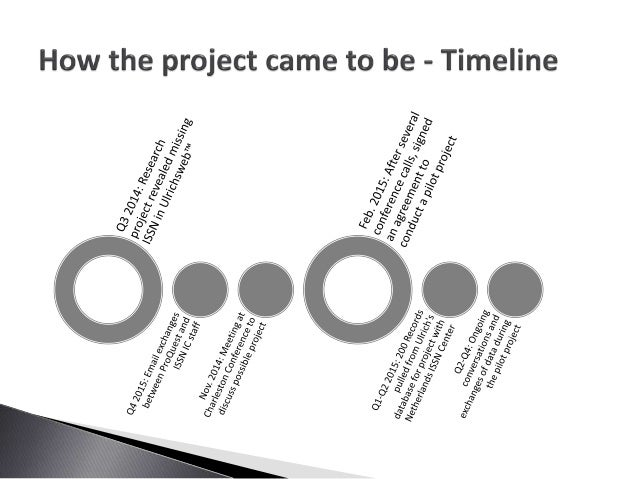 Improving the Availability of ISSN - A Joint Project  Slide 3