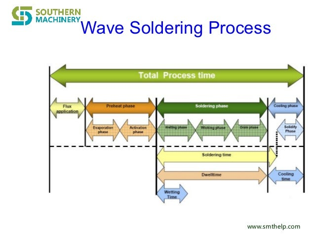selective wave soldering machine