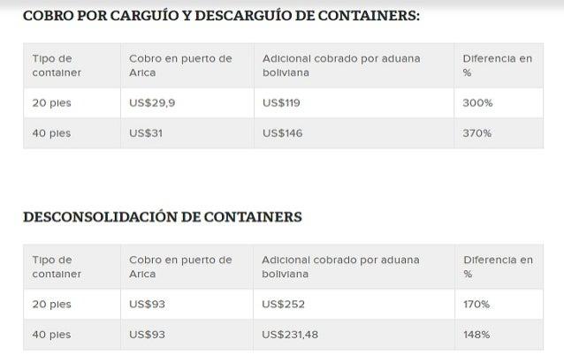 Precios cobrados por la Agencia de Aduanas de Bolivia