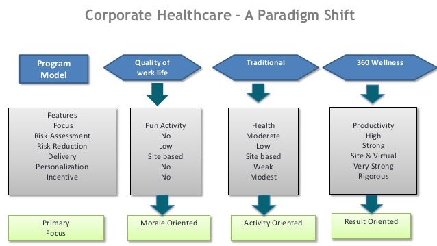 Impulse Corporate Wellness Medimojo