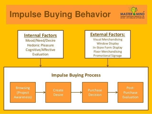 buying behavior
