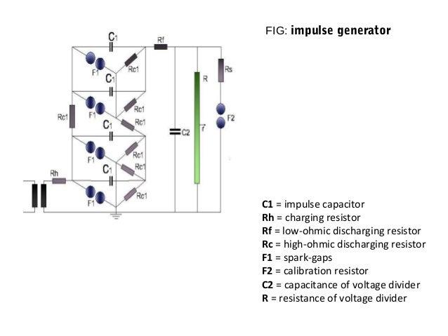 Impulse test for power transformers