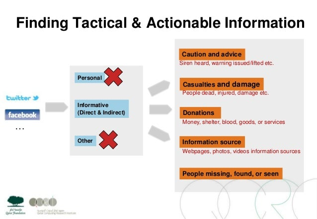 Finding Tactical & Actionable InformationPersonalInformative(Direct & Indirect)OtherCaution and adviceCasualties and damag...