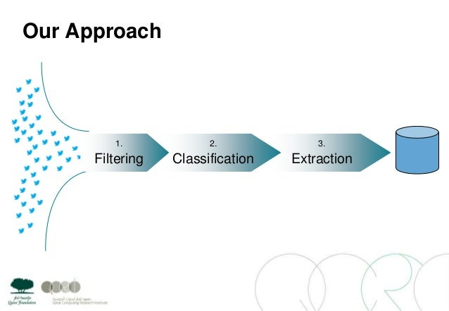 Our Approach3.Extraction2.Classification1.Filtering