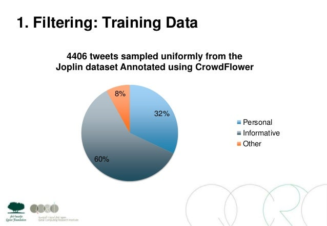 1. Filtering: Training Data32%60%8%4406 tweets sampled uniformly from theJoplin dataset Annotated using CrowdFlowerPersona...