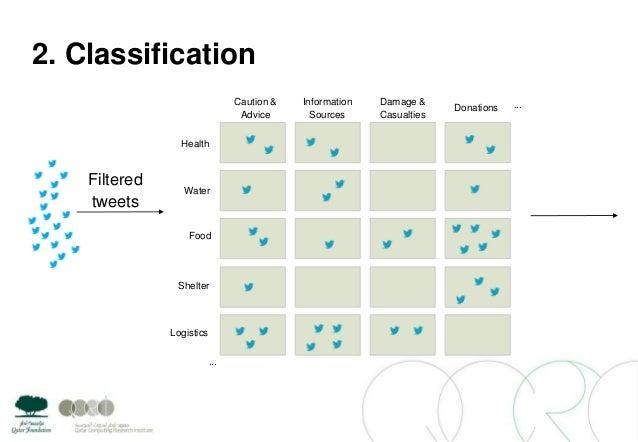 2. ClassificationCaution &AdviceInformationSourcesDamage &CasualtiesDonationsHealthShelterFoodWaterLogistics......Filtered...