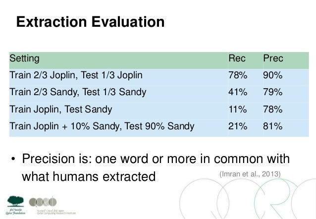 Extraction EvaluationSetting Rec PrecTrain 2/3 Joplin, Test 1/3 Joplin 78% 90%Train 2/3 Sandy, Test 1/3 Sandy 41% 79%Train...
