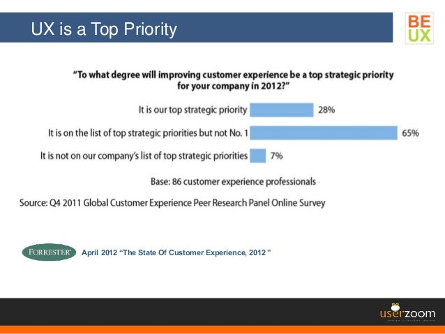 """UX is a Top Priority April 2012 """"The State Of Customer Experience, 2012 """""""