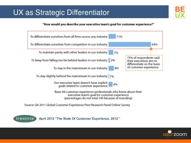 """UX as Strategic Differentiator April 2012 """"The State Of Customer Experience, 2012 """""""