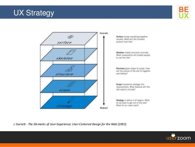 UX Strategy J. Garrett - The Elements of User Experience: User-Centered Design for the Web (2002)