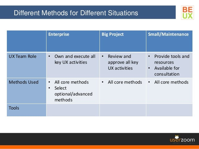Different Methods for Different Situations Enterprise Big Project Small/Maintenance UX Team Role • Own and execute all key...