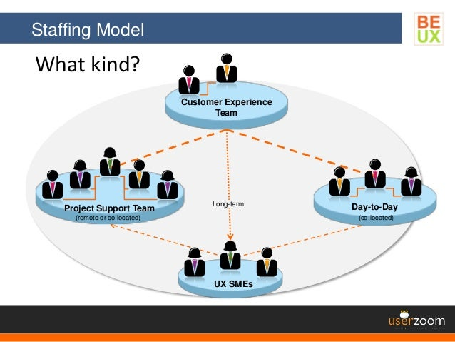 Staffing Model What kind? Customer Experience Team UX SMEs Long-term Project Support Team Day-to-Day (co-located)(remote o...