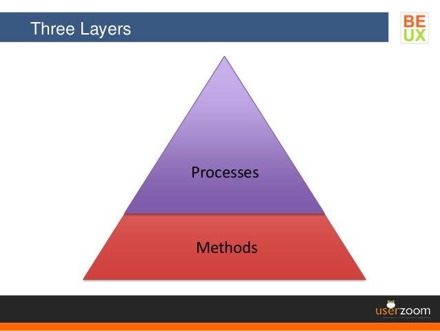Three Layers Methods Processes