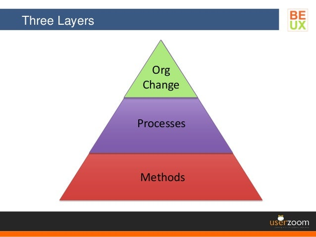 Three Layers Methods Processes Org Change