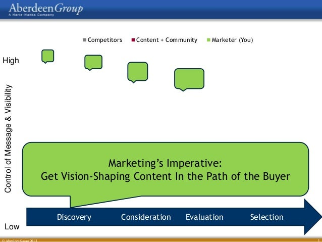 Competitors  Content + Community  Marketer (You)  Control of Message & Visibility  High  Marketing's Imperative: Get Visio...
