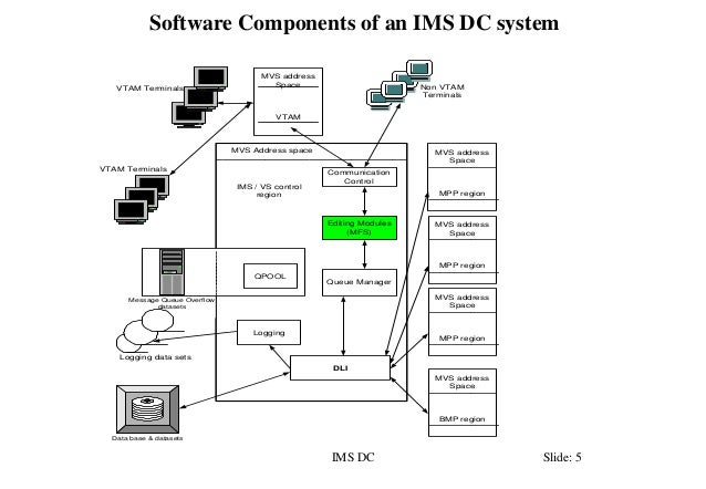 Ims dc self study complete tutorial.