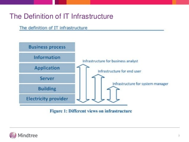 Ims at mindtree   key concepts and paradigms Slide 3