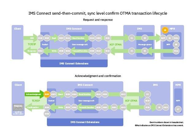 Client IMS Connect IMS XCF OTMATCP/IP Message queue MPR MPPSocket IMS Connect Extensions User message exit 004A 0049003C 0...
