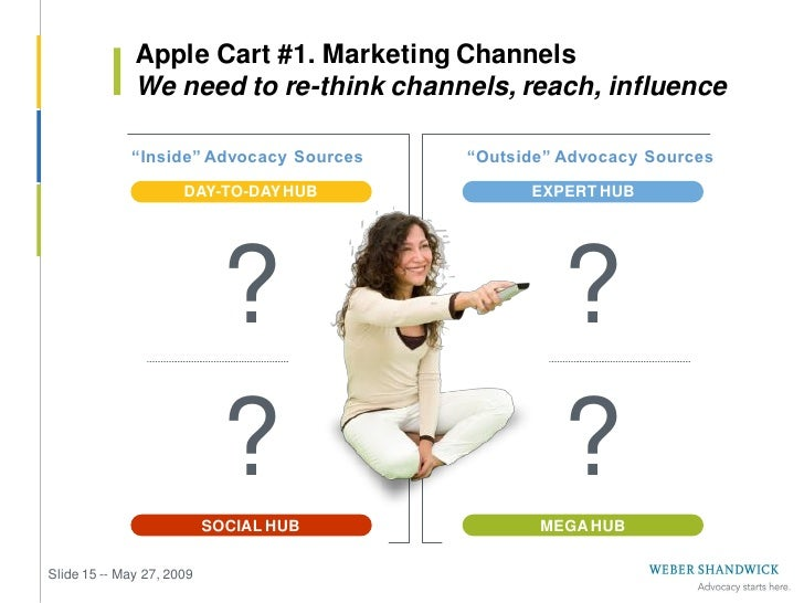 """Apple Cart #1. Marketing Channels               We can't assume or pretend they're linear               """"Inside"""" Advocacy ..."""