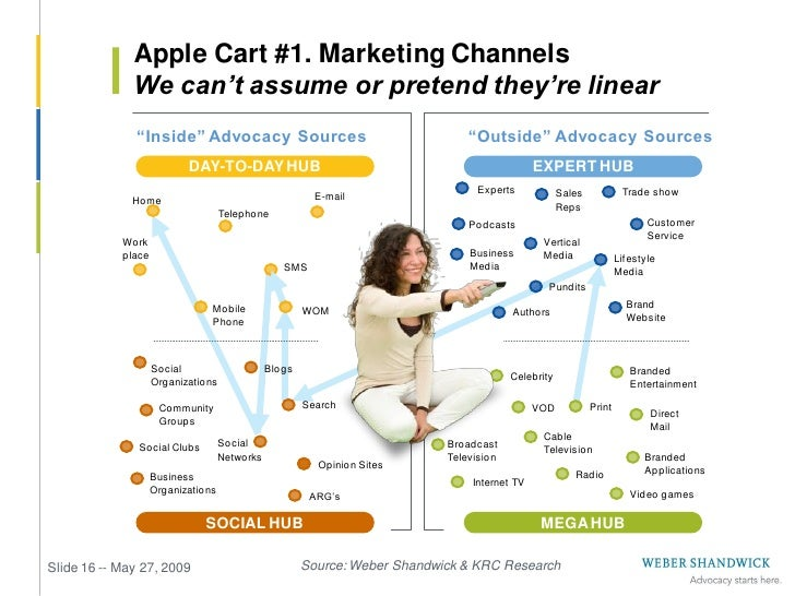 Apple Cart #2. Engagement Methods               Traditional marketing needs to adapt or suffer                    Traditio...