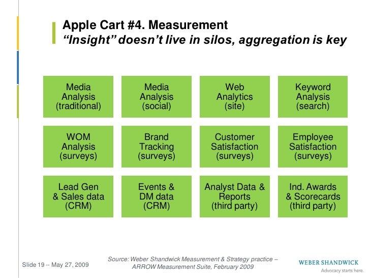 Apple Cart #4. Measurement               New metrics emerging, old metrics challenged                            measures:...