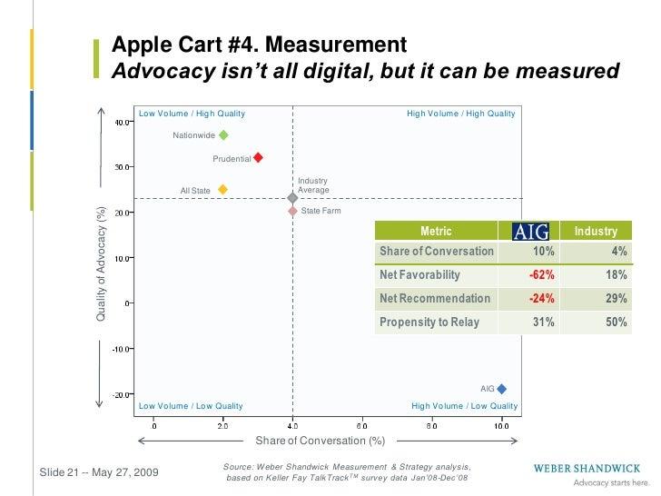 "Apple Cart #5. Budgeting               Program/headcount ratios aren't ""socialized""                One scenario…          ..."