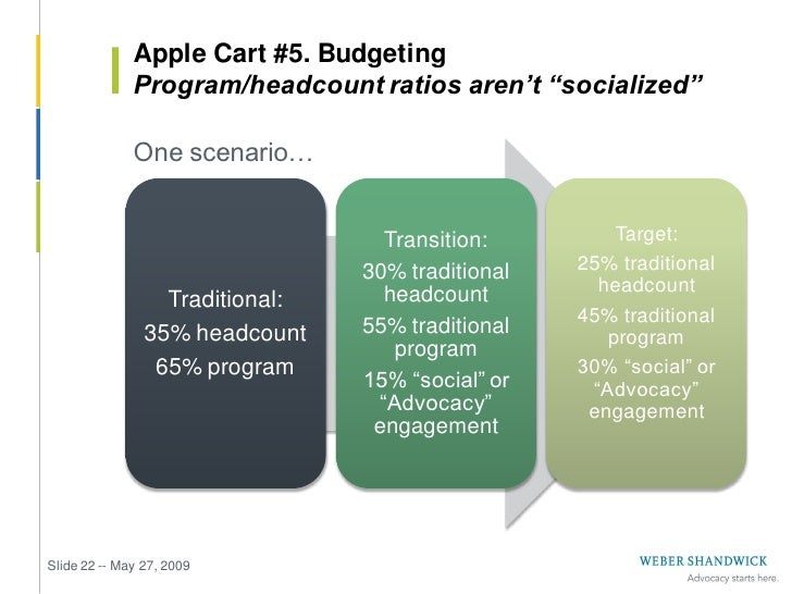 Apple Cart #6. Organizational Structures               Traditional marketing needs to adapt or suffer                One s...