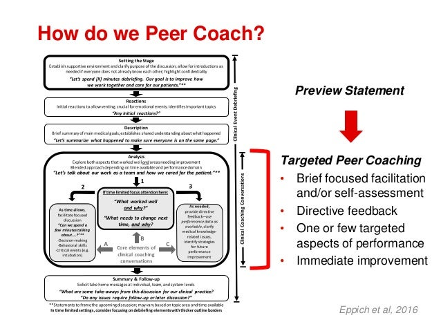 How do we Peer Coach? Eppich et al, 2016 Targeted Peer Coaching • Brief focused facilitation and/or self-assessment • Dire...