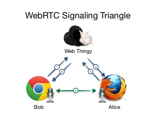 So what's the protocol?It's whatever you want :-)WebRTC does not specify a signaling protocolThe reasons are simple:•   We...