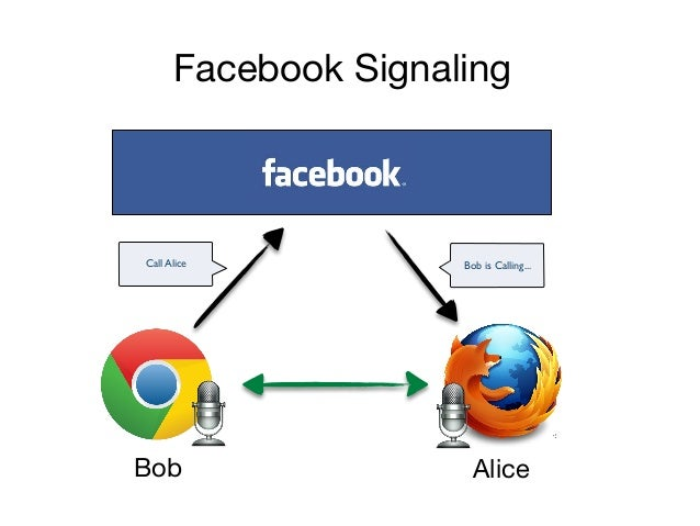 Picking a Web-signaling protocol Web signaling introduces new challenges not generally addressed by traditional signaling ...