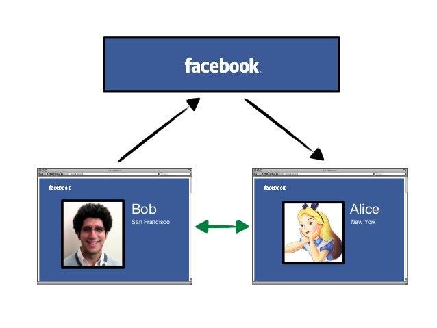 Web Identity = Web Context                                           GoogleJorge Rodriguez                 Acct #772635Ple...