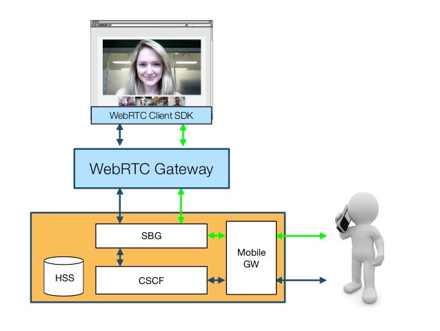WebRTC FrameworksThe lack of signaling coupled with incompatibilities betweenWebRTC implementations has created a need for...